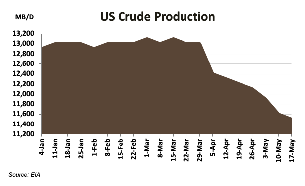 Crude Production Chart