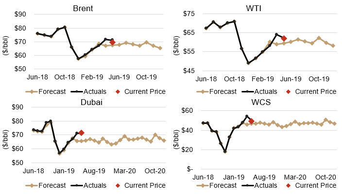May Crude prices actual versus forecast