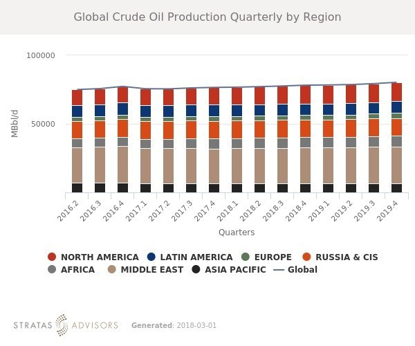 Q1 2018 Global Oil and Condensate Projected to Rise
